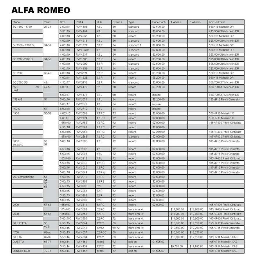 Borrani Price Catalog_Alfa Romeo low